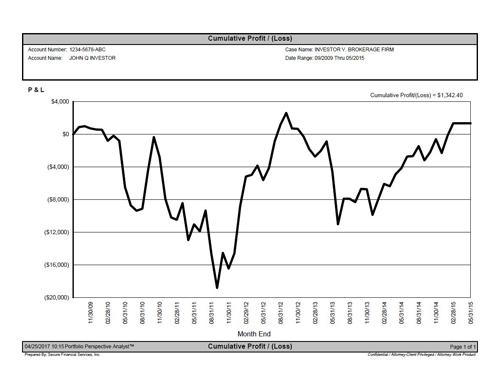 Cumulative Profit & Loss